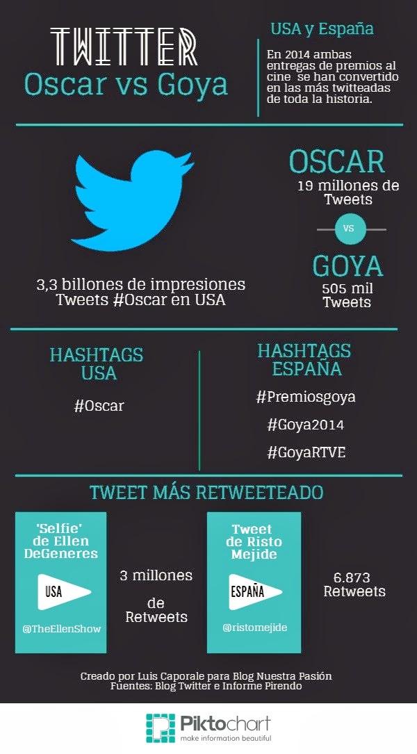 Oscar y Goya en Twitter - 2014