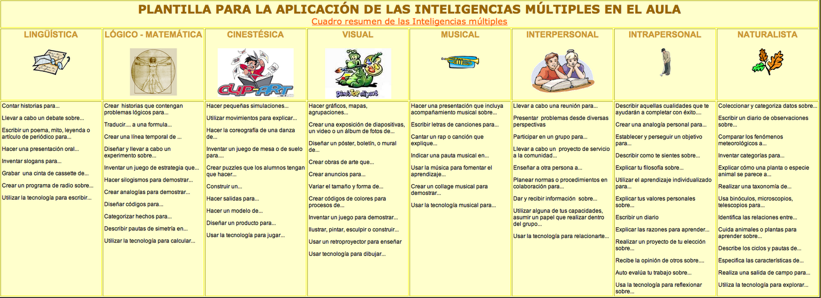 Sgblogosfera mar a jos arg eso inteligencias m ltiples for Multiples de 6
