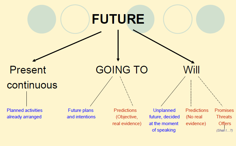 future tenses English grammar lessons online learn how to use the simple future tense.
