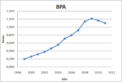 BPA Indra (beneficio por acción)