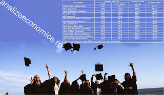 Topul universităților de stat după buget și numărul de studenți