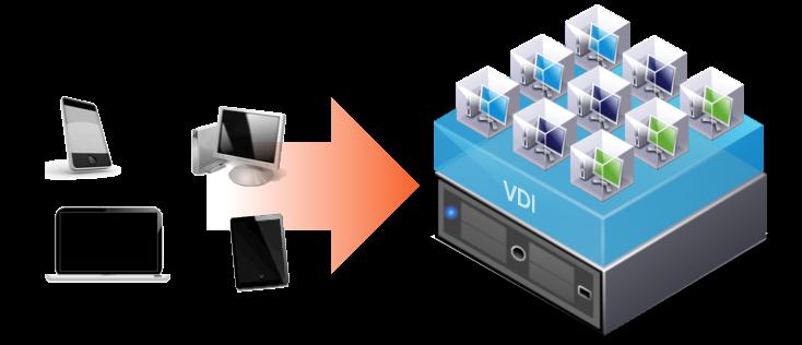 VIRTUAL DESKTOP INFRASTRUCTURE (VDI) | CLOUD COMPUTING