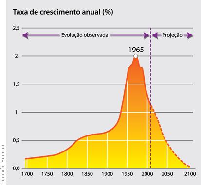 Transição demográfica no brasil fazendo um comparativo 4