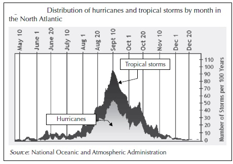 distribution of hurricanes and tropical storms by month north atlantic