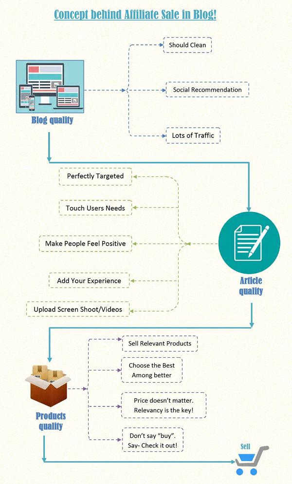 Affiliate marketing concept to make money blogging.