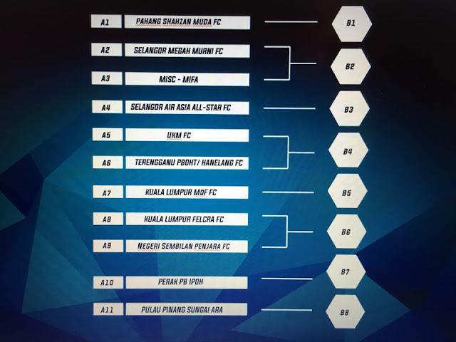 Keputusan Undian Piala FA 2016