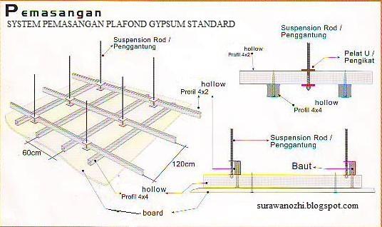 SYSTEM PEMASANGAN PLAFOND GYPSUM STANDARD | surawanozhi