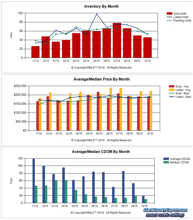 Charts of Vancouver WA Condo Sales Trends in September 2015