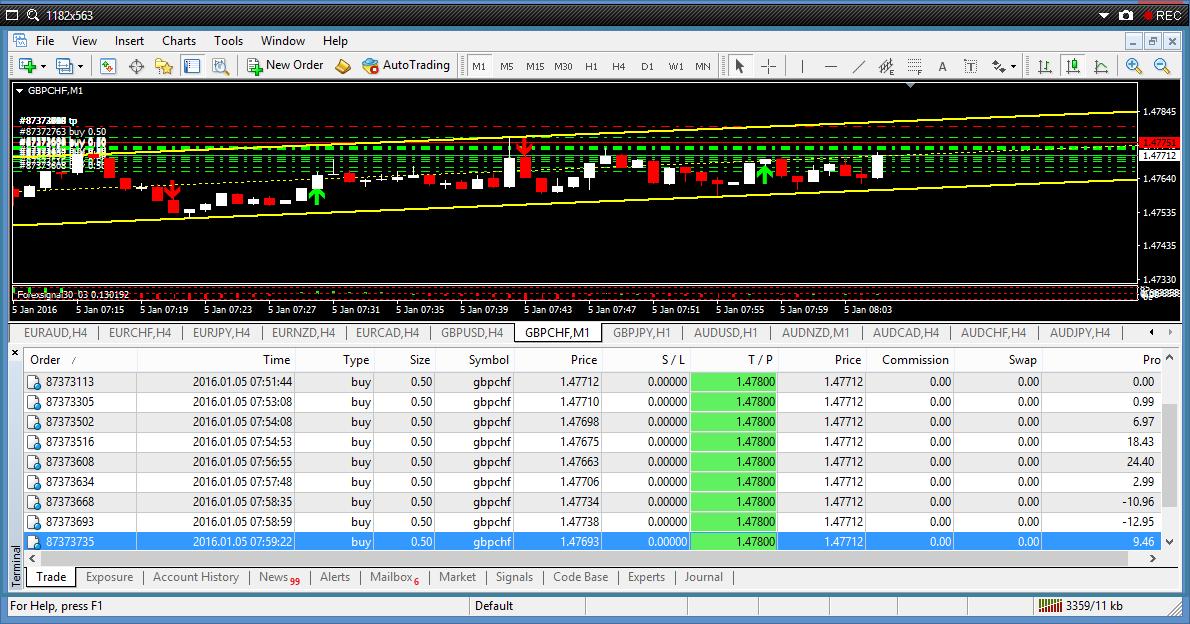 Blogger forex trader