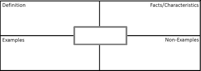 Math Love Free Downloads – Frayer Model Worksheet