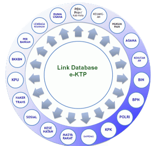 Link Database e-KTP