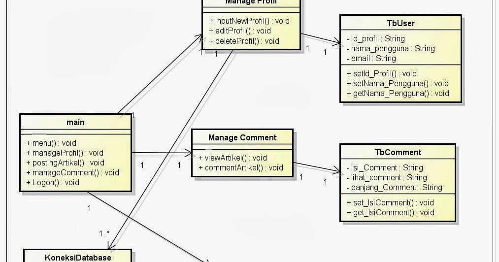 Blog desi puspitasari use class diagram blog ccuart Image collections