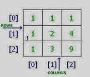 Code C++: Các câu lệnh duyệt mảng 2 chiều thường gặp