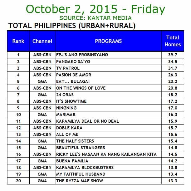 TV Ratings October 2, 2015 Kantar Media