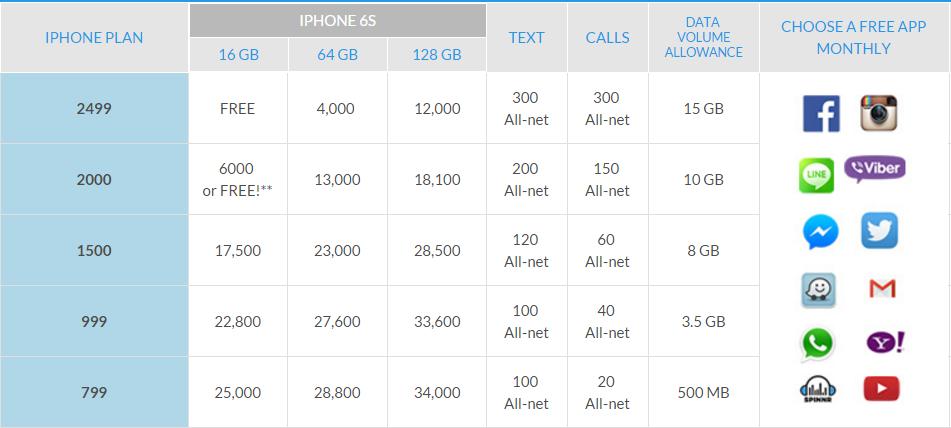 Smart iPhone 6S Plans