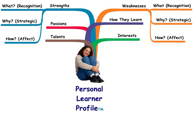 how to create a learner profile
