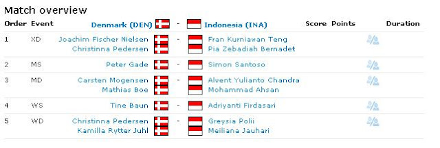 Semifinal Indonesia vs Denmark