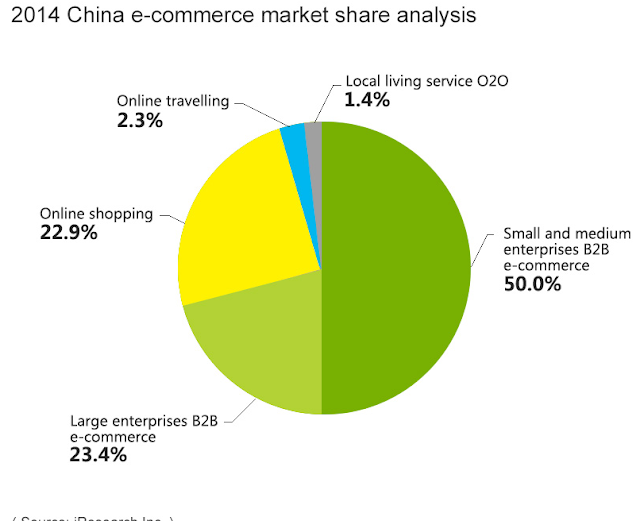 """type of business that tops ecommerce in china"""