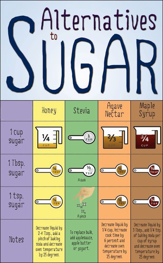 Sugar Alternatives Measurement Chart