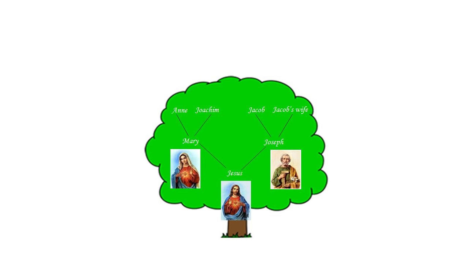 Keely And Amelia Jesus Family Tree
