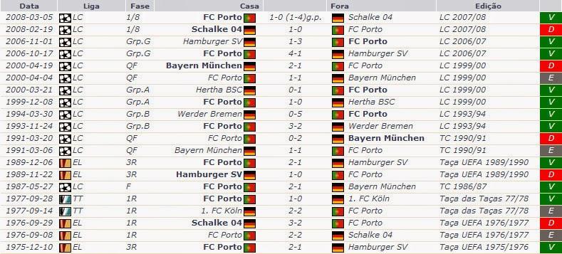 Os 20 jogos mais recentes entre o FC Porto e equipas alemãs (fonte   zerozero) 9ab6eb863f812