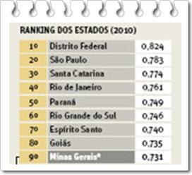 Minas têm o Pior IDH-M do Sudeste