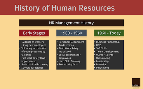 a history of the evolution of human resource management