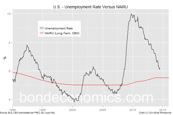 Chart: U.S. Unemployment Rate And NAIRU