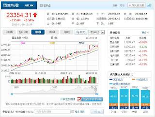 中国株コバンザメ投資  香港ハンセン指数20130110