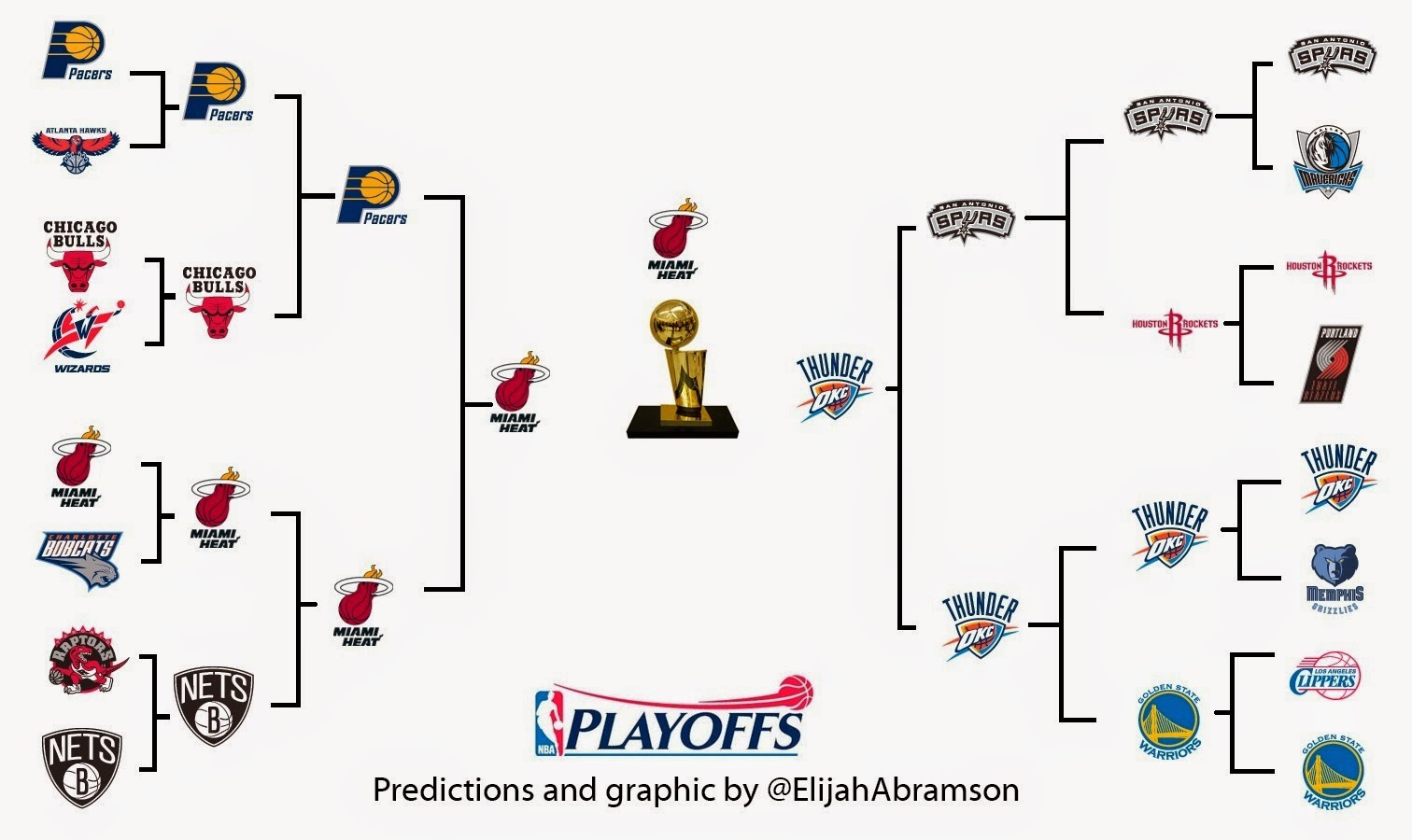 ncaa playoff predictions cavs game live stats