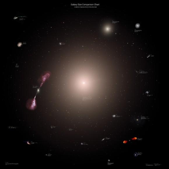 Tamaño de las galaxias incluyendo a IC 1101