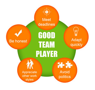 be a team player Effective teamwork in the workplace helps drive the organization toward success here are a ten qualities of outstanding team players.