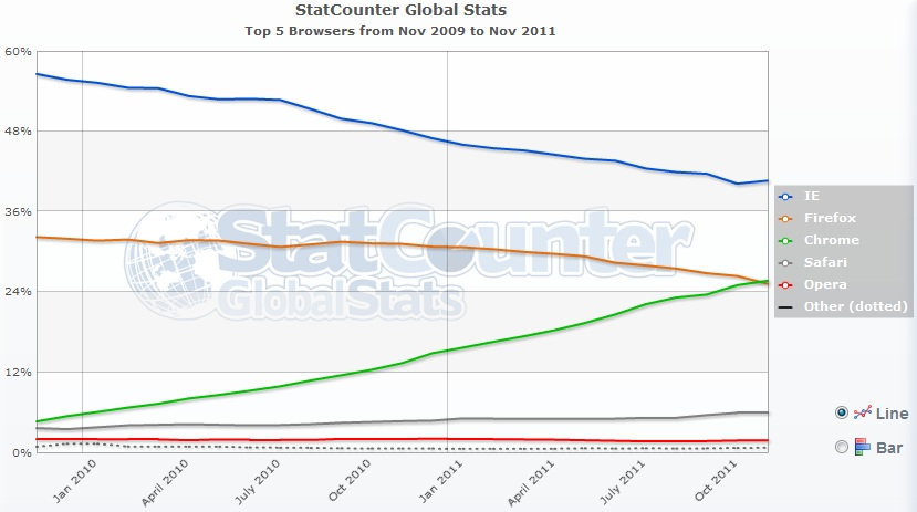 Statcounter google chrome overtakes mozilla firefox for Statcounter global stats