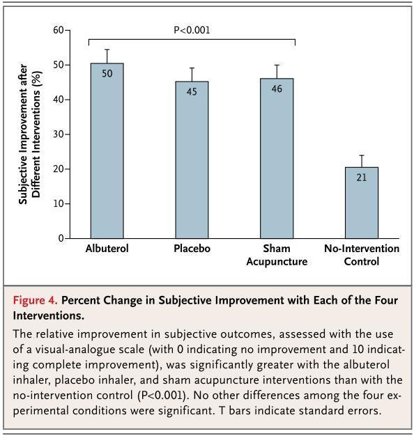 Subjective Improvement Vs Objective Improvement Rogue Medic