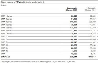 BMW Absatzmengen nach Fahrzeugmodell