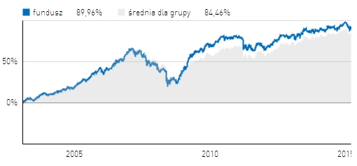 BPH Stabilnego Wzrostu - wyniki na tle średniej dla funduszy stabilnego wzrostu