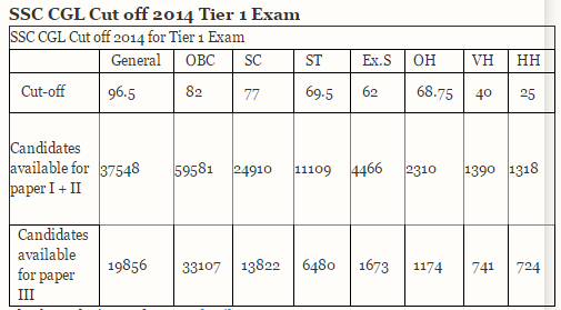 SSC 2014 tier - i Cut off