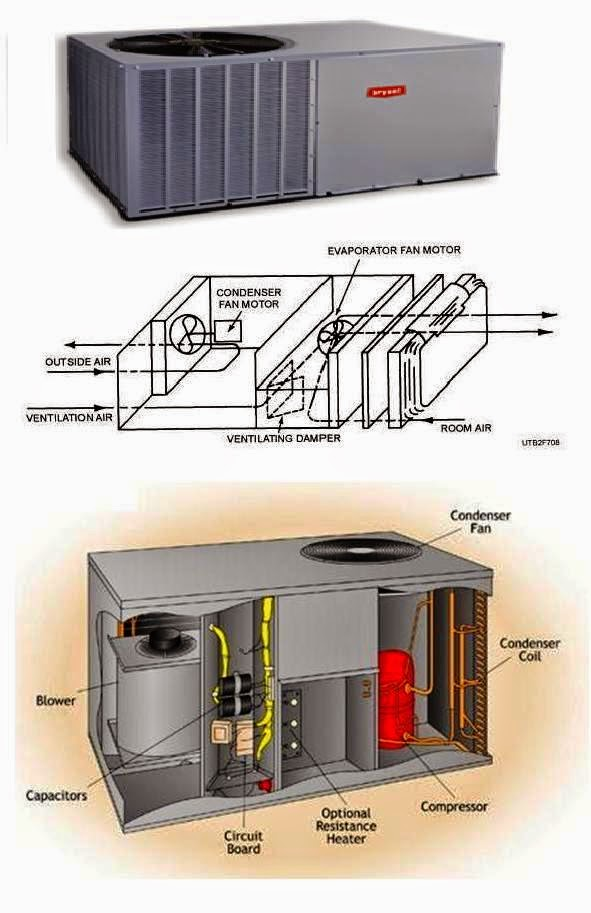 Packaged+Air Conditioning electrical wiring diagrams for air conditioning systems part two  at bayanpartner.co