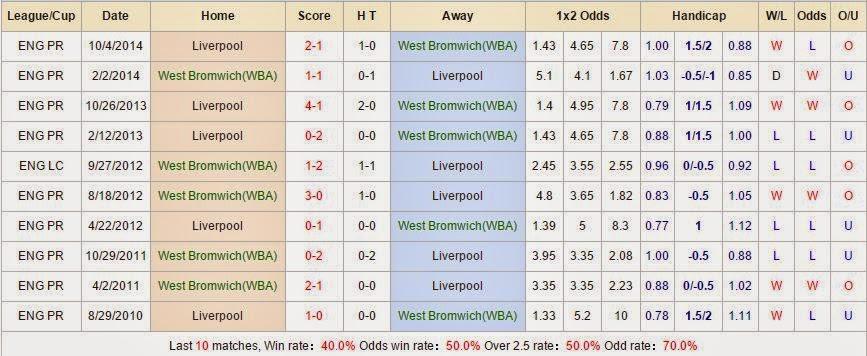 Kèo thơm bóng đá West Brom vs Liverpool