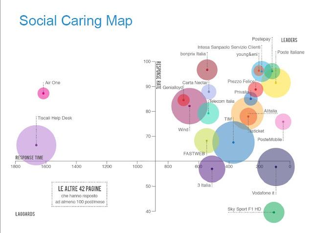 Social Caring in Italia