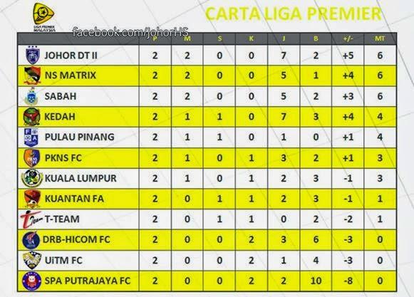 Jadual Perlawanan Liga Perdana 2015