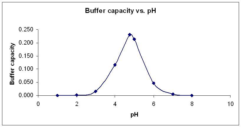 Buffer solution - Wikipedia