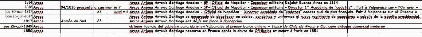 Chronologie Jose ARCOS
