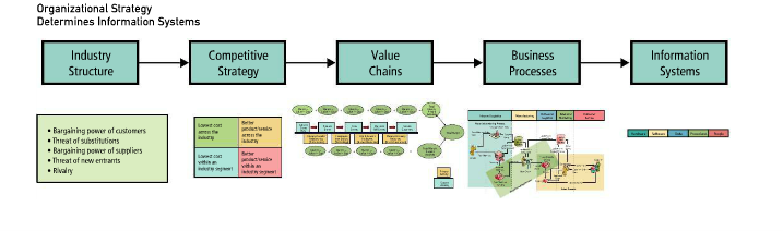 how does an organization's value system It describes how an ais adds to an organization's value system the value chain concept echo accounting information systems 9th edition.