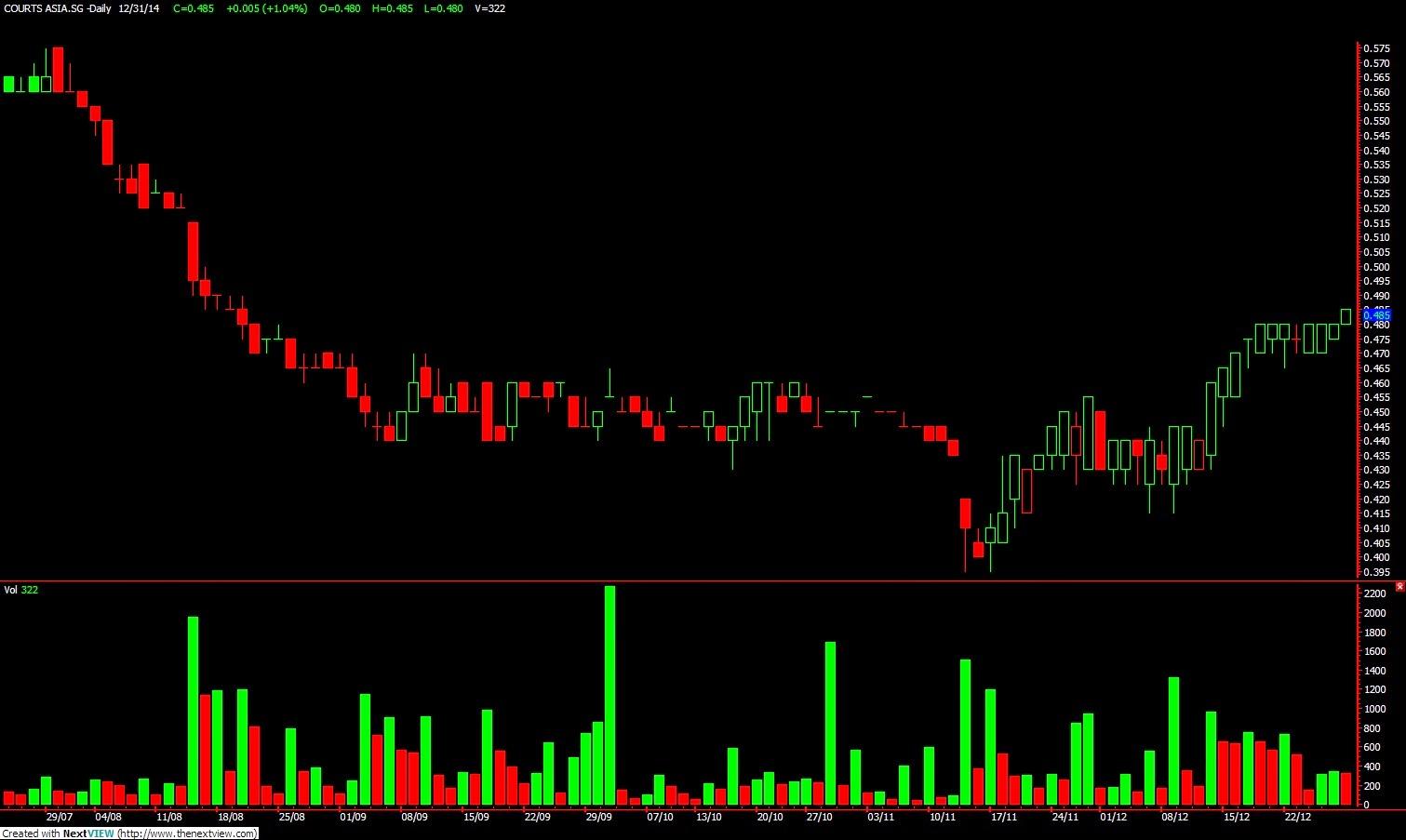 Gsu stock options