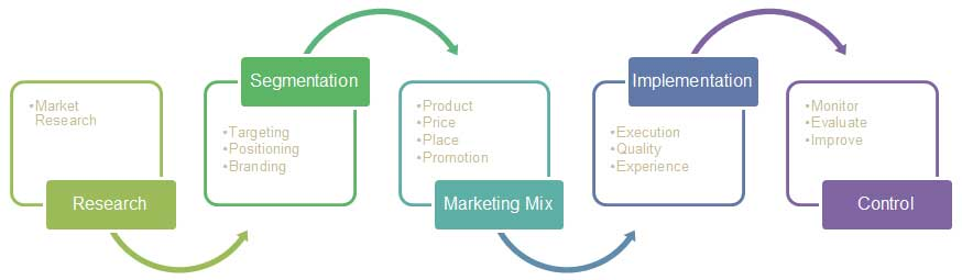 a model of market segmentation for