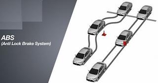 Hệ thống phanh bó cứng ABS