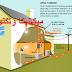 توليد الكهرباء في المنزل بتربينة رياح صغيرة