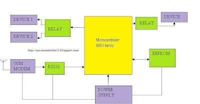SMS Based Controlling Machines Using GSM Mobile and microcontroller 8051 tutorial tracker gps gsm