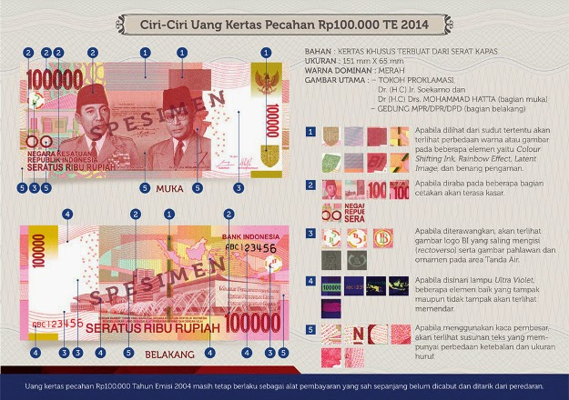 Perbedaan Uang NKRI dengan Uang Lama - Foto & Gambar Uang NKRI